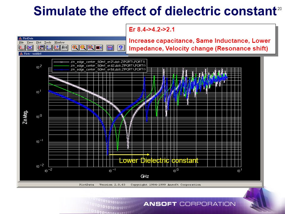 20 Simulate the effect of dielectric constant Er 8.4->4.2->2.1 Increase capacitance, Same Inductance, Lower Impedance, Velocity change (Resonance shift) Er 8.4->4.2->2.1 Increase capacitance, Same Inductance, Lower Impedance, Velocity change (Resonance shift) Lower Dielectric constant