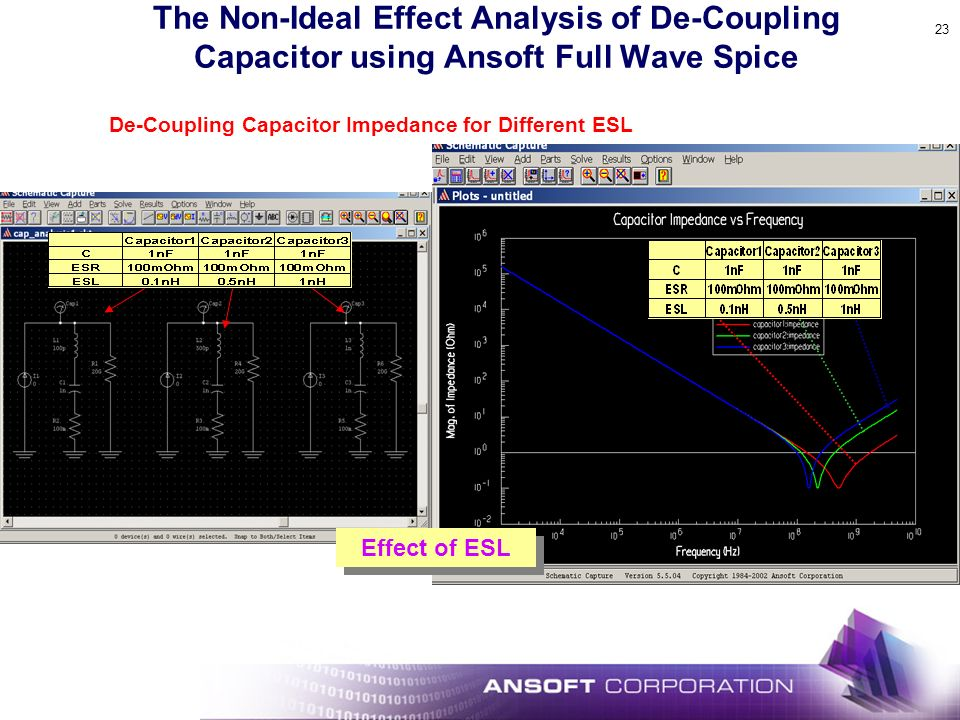 23 The Non-Ideal Effect Analysis of De-Coupling Capacitor using Ansoft Full Wave Spice De-Coupling Capacitor Impedance for Different ESL Effect of ESL
