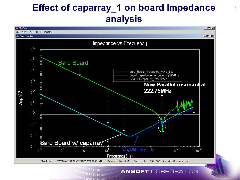 30 Effect of caparray_1 on board Impedance analysis New Parallel resonant at 222.75MHz Bare Board w/ caparray_1 Bare Board Caparray_1