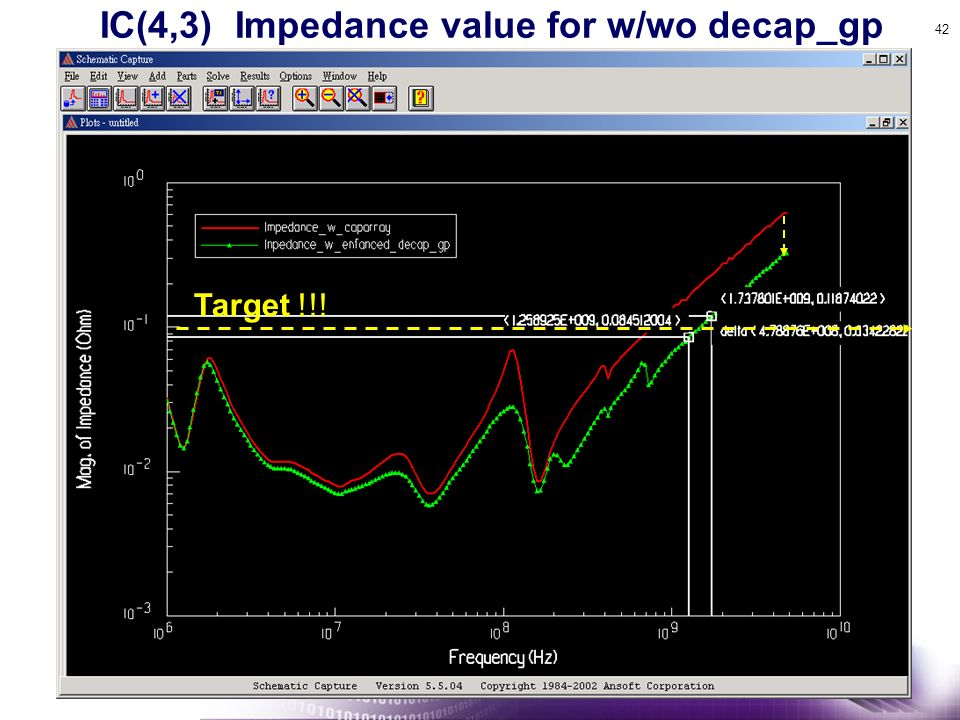 42 Target !!! IC(4,3) Impedance value for w/wo decap_gp