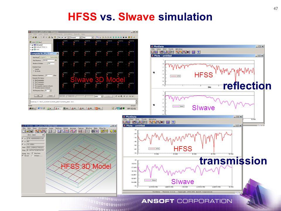 47 reflection HFSS SIwave transmission HFSS SIwave HFSS vs. SIwave simulation SIwave 3D Model HFSS 3D Model