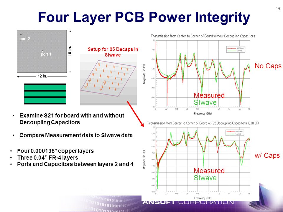 49 Four Layer PCB Power Integrity Examine S21 for board with and without Decoupling Capacitors Compare Measurement data to SIwave data Four 0.000138 copper layers Three 0.04 FR-4 layers Ports and Capacitors between layers 2 and 4 Setup for 25 Decaps in SIwave Measured SIwave Measured SIwave No Caps w/ Caps