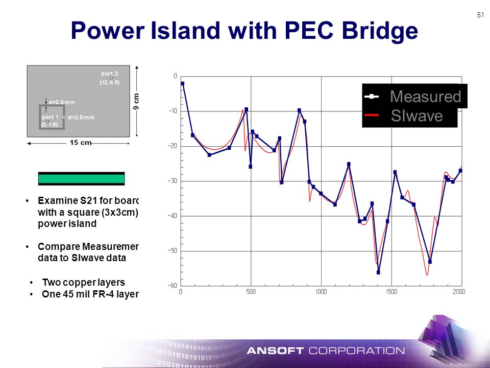 51 Examine S21 for board with a square (3x3cm) power island Compare Measurement data to SIwave data Two copper layers One 45 mil FR-4 layer Power Island with PEC Bridge Measured SIwave