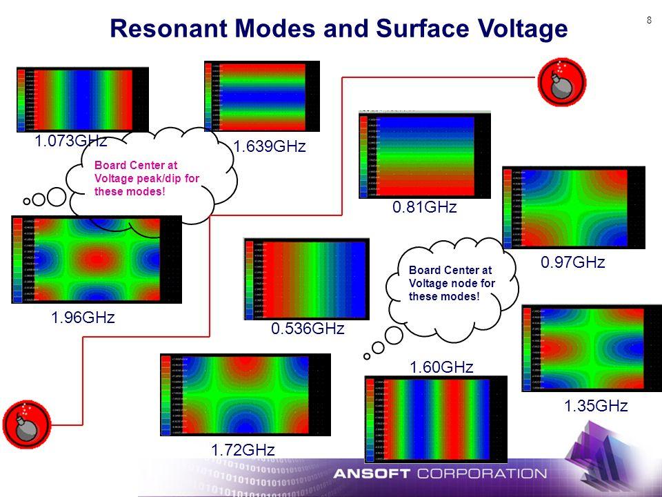 8 Resonant Modes and Surface Voltage 1.073GHz 1.639GHz 1.96GHz Board Center at Voltage peak/dip for these modes! 0.536GHz 0.81GHz 0.97GHz 1.35GHz 1.60