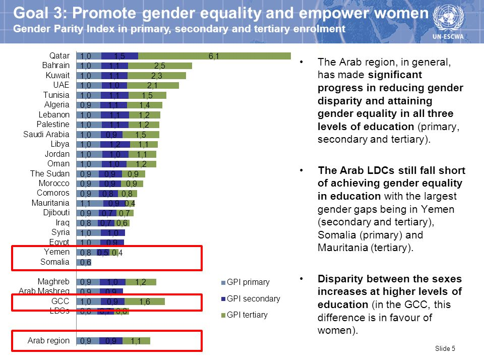 Goal 3: Promote gender equality and empower women Gender Parity Index in primary, secondary and tertiary enrolment The Arab region, in general, has ma