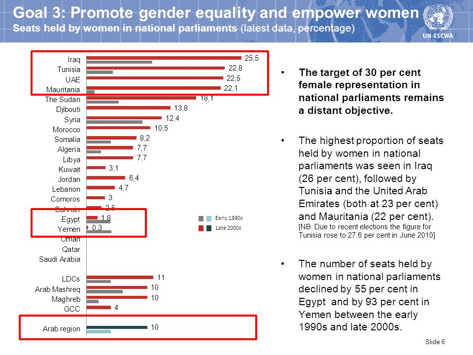 Goal 3: Promote gender equality and empower women Seats held by women in national parliaments (latest data, percentage) The target of 30 per cent fema