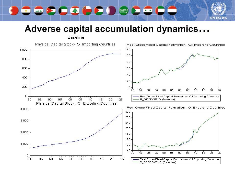 Adverse capital accumulation dynamics …