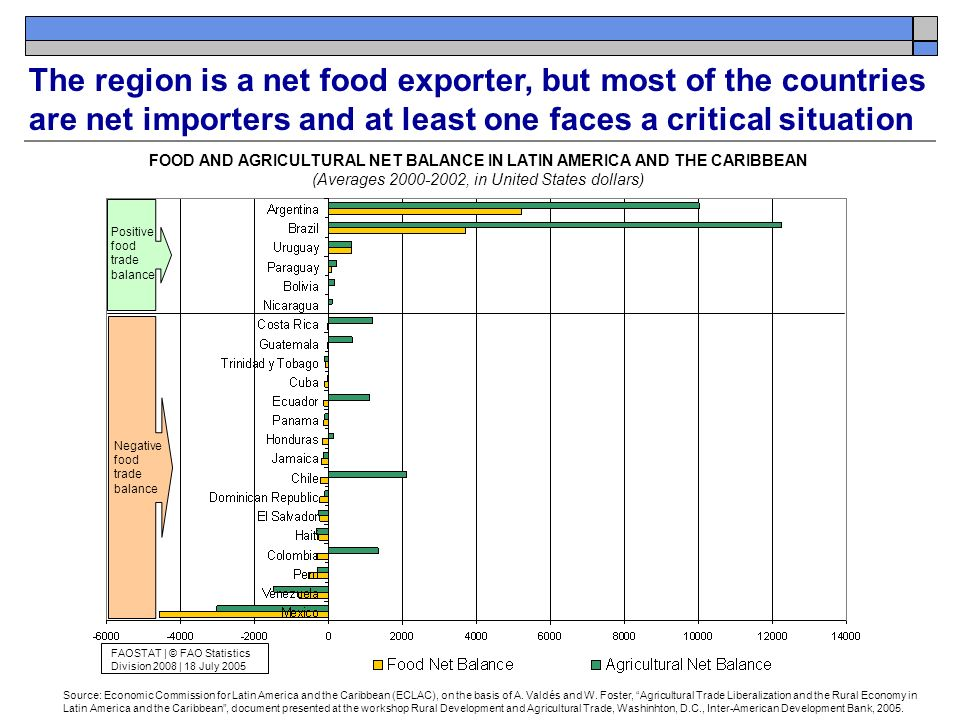 The region is a net food exporter, but most of the countries are net importers and at least one faces a critical situation Source: Economic Commission for Latin America and the Caribbean (ECLAC), on the basis of A.