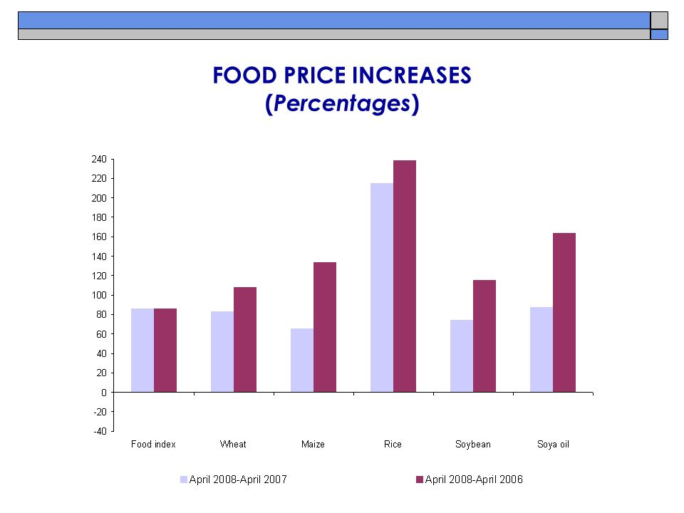 FOOD PRICE INCREASES ( Percentages )