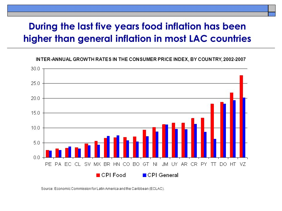 INTER-ANNUAL GROWTH RATES IN THE CONSUMER PRICE INDEX, BY COUNTRY, During the last five years food inflation has been higher than general inflation in most LAC countries Source: Economic Commission for Latin America and the Caribbean (ECLAC).