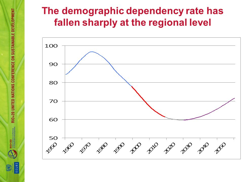 The demographic dependency rate has fallen sharply at the regional level