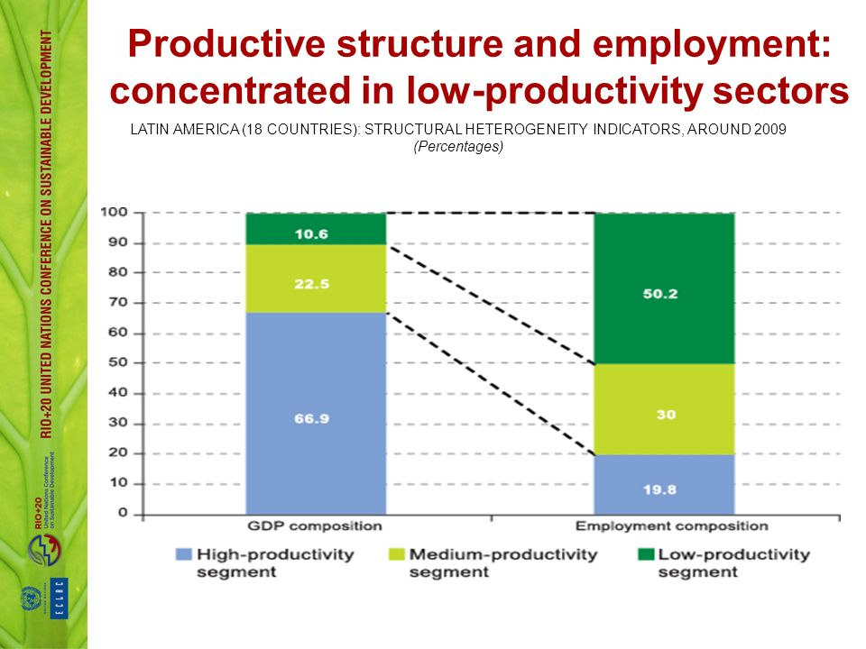 LATIN AMERICA (18 COUNTRIES): STRUCTURAL HETEROGENEITY INDICATORS, AROUND 2009 (Percentages) Productive structure and employment: concentrated in low-productivity sectors