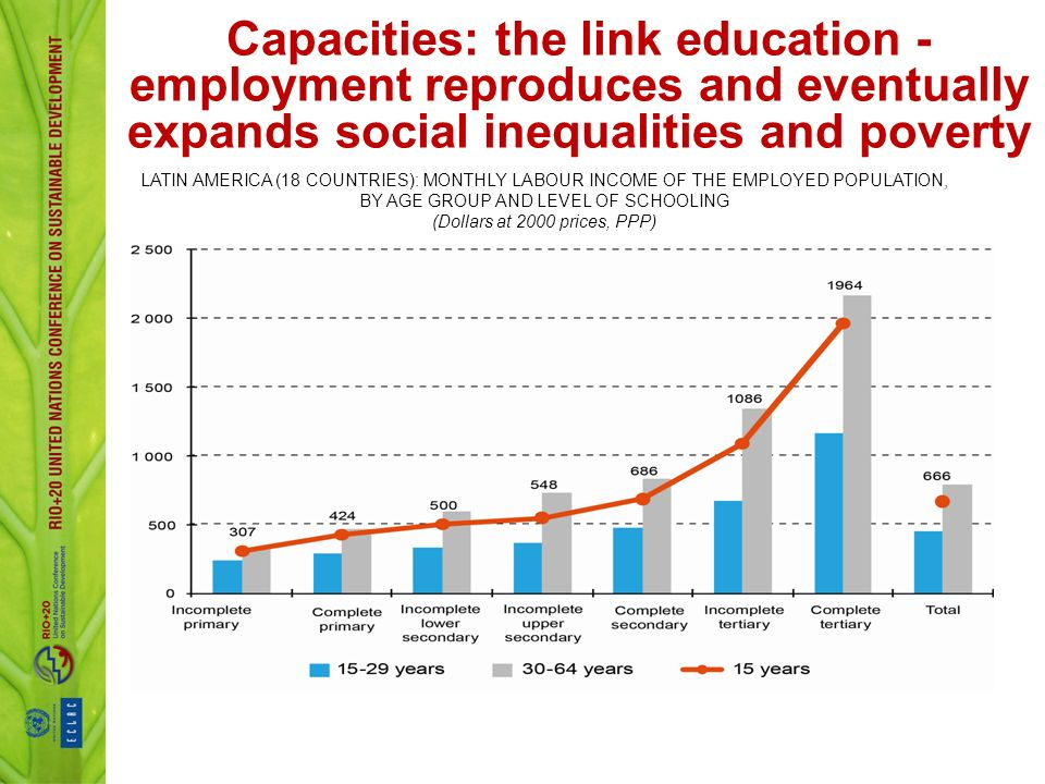 Capacities: the link education - employment reproduces and eventually expands social inequalities and poverty LATIN AMERICA (18 COUNTRIES): MONTHLY LABOUR INCOME OF THE EMPLOYED POPULATION, BY AGE GROUP AND LEVEL OF SCHOOLING (Dollars at 2000 prices, PPP)