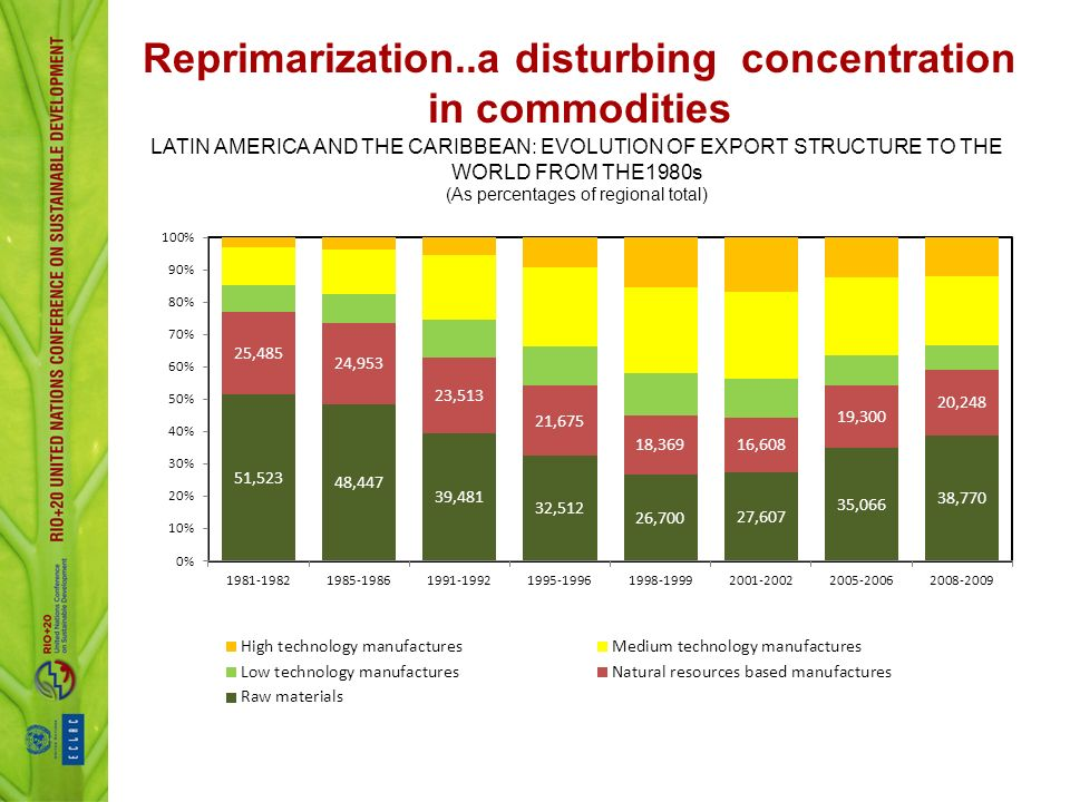 LATIN AMERICA AND THE CARIBBEAN: EVOLUTION OF EXPORT STRUCTURE TO THE WORLD FROM THE1980s (As percentages of regional total) Reprimarization..a disturbing concentration in commodities