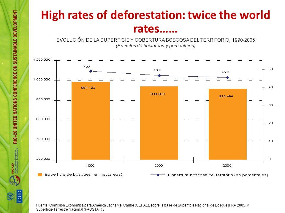 High rates of deforestation: twice the world rates…… EVOLUCIÓN DE LA SUPERFICIE Y COBERTURA BOSCOSA DEL TERRITORIO, 1990-2005 (En miles de hectáreas y porcentajes) Fuente: Comisión Económica para América Latina y el Caribe (CEPAL), sobre la base de Superficie Nacional de Bosque (FRA 2005) y Superficie Terrestre Nacional (FAOSTAT),