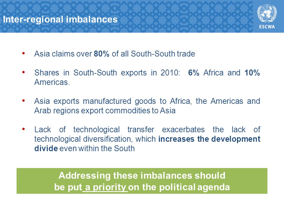 Asia claims over 80% of all South-South trade Shares in South-South exports in 2010: 6% Africa and 10% Americas.
