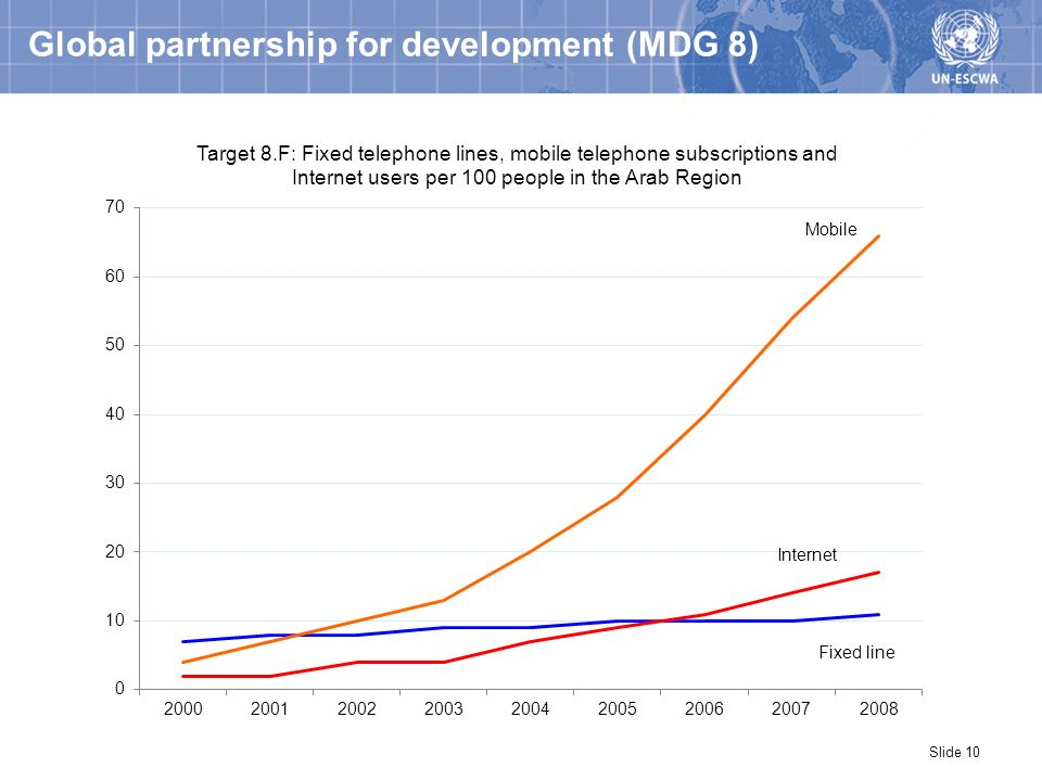Global partnership for development (MDG 8) Slide 10