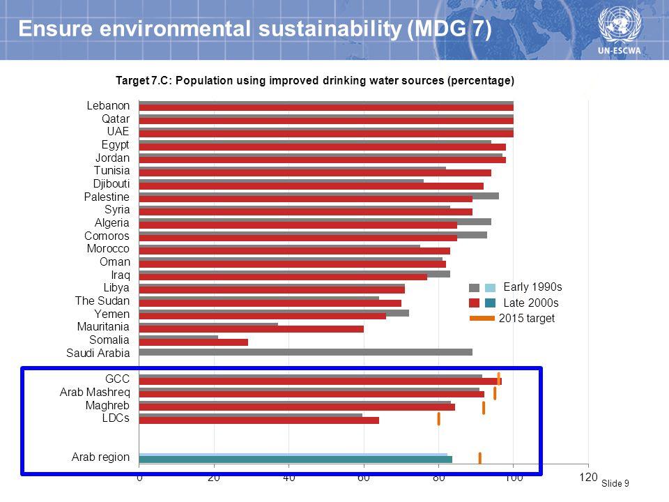 Global partnership for development (MDG 8) Slide 10