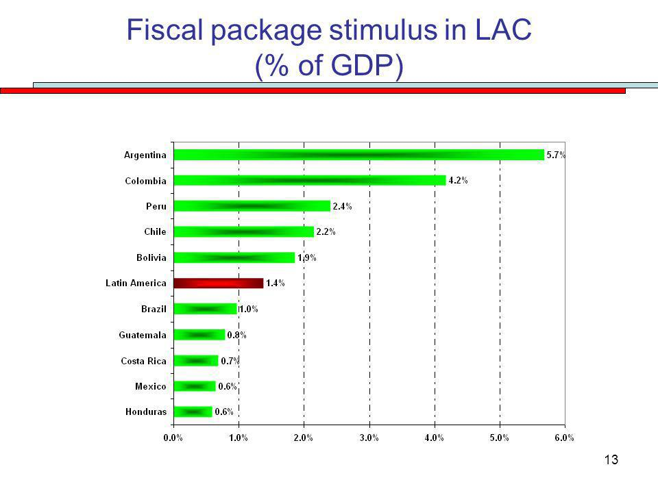 13 Fiscal package stimulus in LAC (% of GDP)