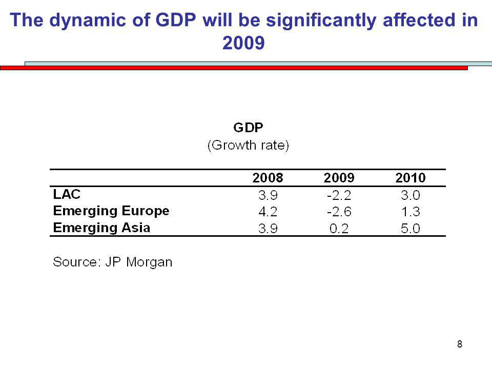 8 The dynamic of GDP will be significantly affected in 2009