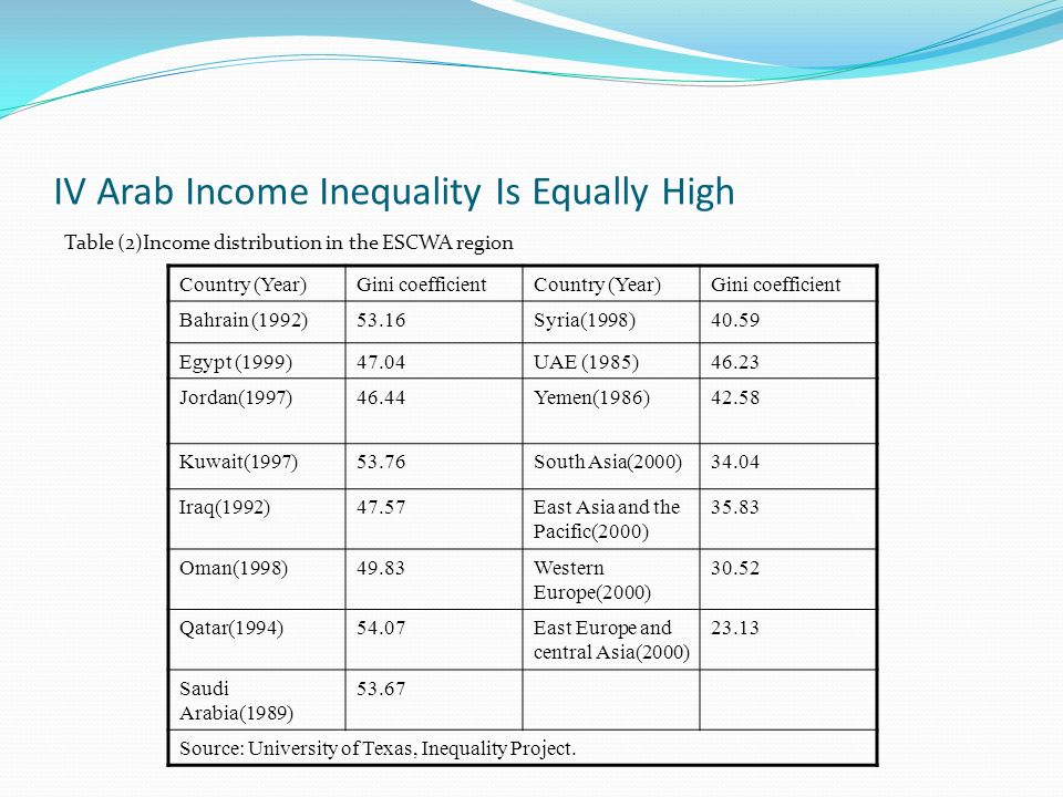 IV Arab Income Inequality Is Equally High Table (2)Income distribution in the ESCWA region Country (Year)Gini coefficientCountry (Year)Gini coefficien