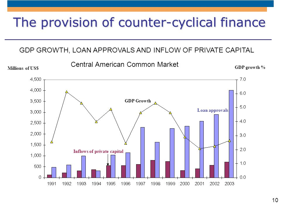 10 The provision of counter-cyclical finance GDP GROWTH, LOAN APPROVALS AND INFLOW OF PRIVATE CAPITAL Central American Common Market Millions of US$ G