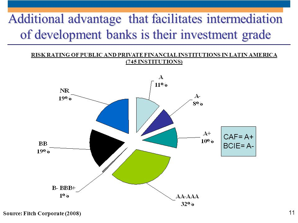 11 Additional advantage that facilitates intermediation of development banks is their investment grade RISK RATING OF PUBLIC AND PRIVATE FINANCIAL INS