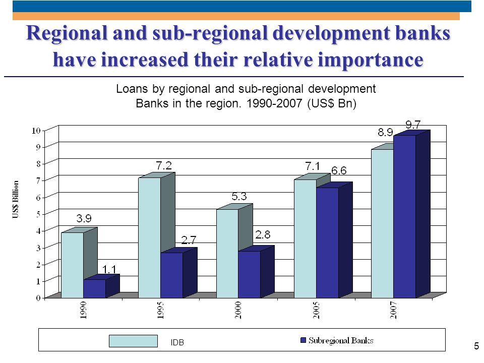 5 Loans by regional and sub-regional development Banks in the region. 1990-2007 (US$ Bn) US$ Billion Regional and sub-regional development banks have