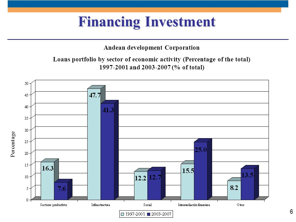 6 Financing Investment Andean development Corporation Loans portfolio by sector of economic activity (Percentage of the total) 1997-2001 and 2003-2007