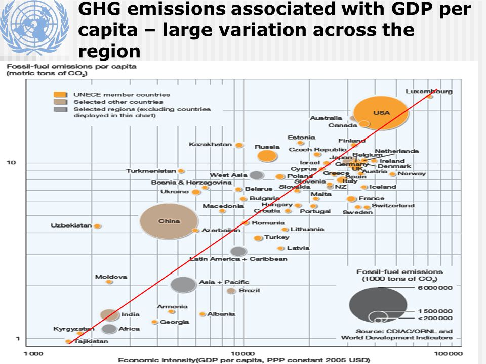GHG emissions associated with GDP per capita – large variation across the region