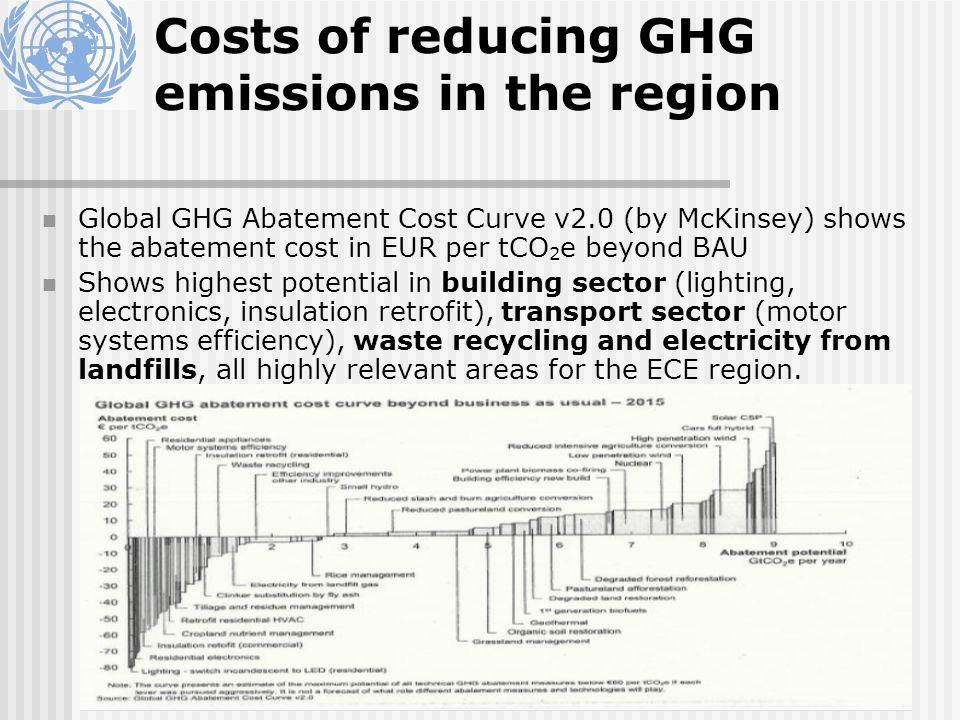 Costs of reducing GHG emissions in the region Global GHG Abatement Cost Curve v2.0 (by McKinsey) shows the abatement cost in EUR per tCO 2 e beyond BAU Shows highest potential in building sector (lighting, electronics, insulation retrofit), transport sector (motor systems efficiency), waste recycling and electricity from landfills, all highly relevant areas for the ECE region.