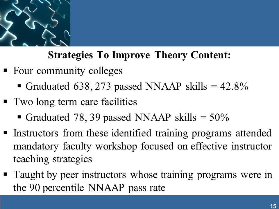 15 Strategies To Improve Theory Content: Four community colleges Graduated 638, 273 passed NNAAP skills = 42.8% Two long term care facilities Graduate