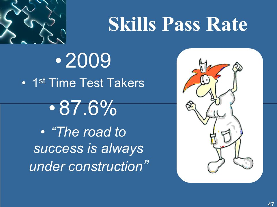 2009 1 st Time Test Takers 87.6% The road to success is always under construction 47 Skills Pass Rate