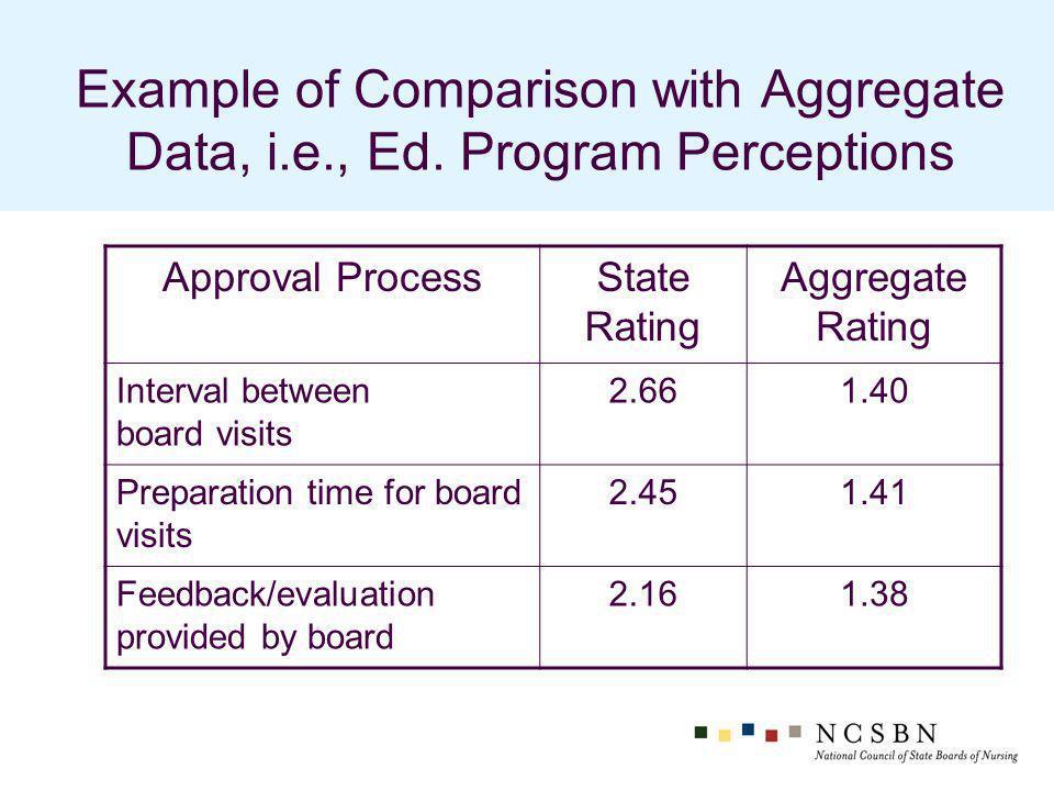 Example of Comparison with Aggregate Data, i.e., Ed.