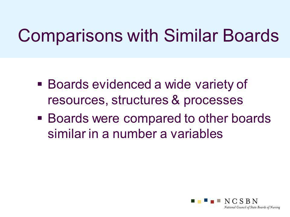 Comparisons with Similar Boards Boards evidenced a wide variety of resources, structures & processes Boards were compared to other boards similar in a number a variables
