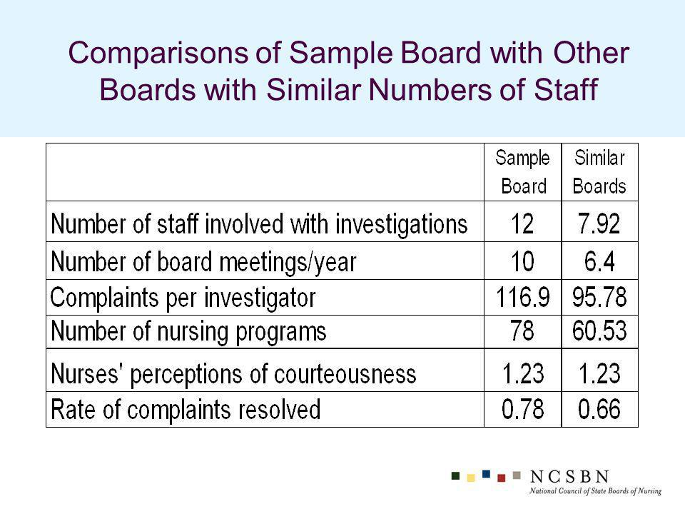 Comparisons of Sample Board with Other Boards with Similar Numbers of Staff