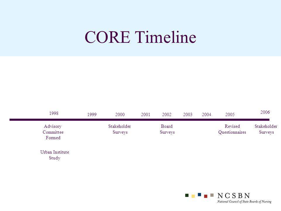 CORE Timeline 2006 Advisory Committee Formed 2000 Stakeholder Surveys Board Surveys 2002 1998 Urban Institute Study Stakeholder Surveys 19992001200320042005 Revised Questionnaires