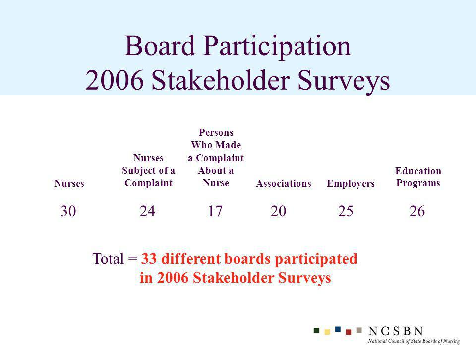 Board Participation 2006 Stakeholder Surveys Nurses Nurses Subject of a Complaint Persons Who Made a Complaint About a Nurse AssociationsEmployers Education Programs 302417202526 Total = 33 different boards participated in 2006 Stakeholder Surveys