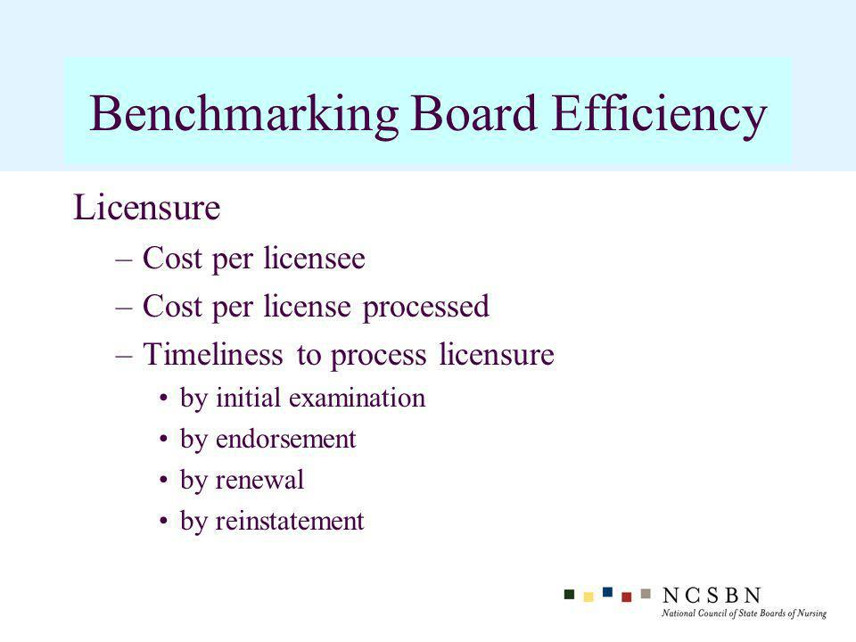 Licensure –Cost per licensee –Cost per license processed –Timeliness to process licensure by initial examination by endorsement by renewal by reinstatement Benchmarking Board Efficiency