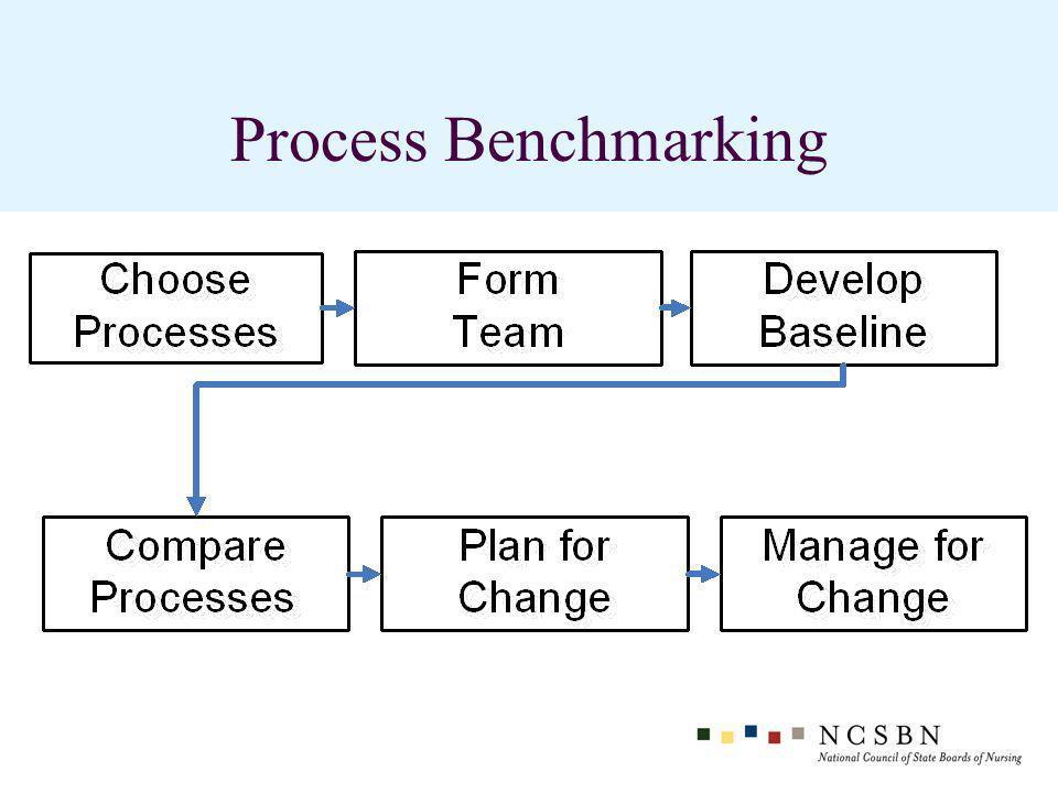 Process Benchmarking