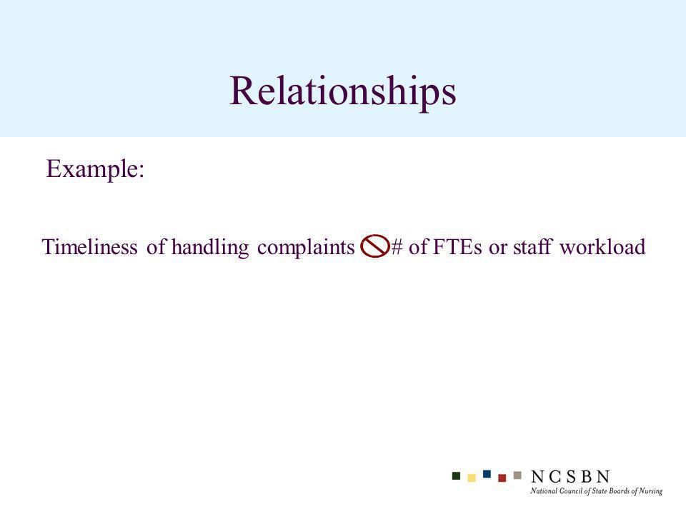 Relationships Timeliness of handling complaints # of FTEs or staff workload Example: