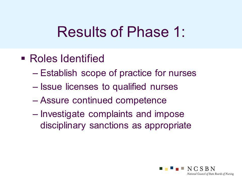 Results of Phase 1: Roles Identified –Establish scope of practice for nurses –Issue licenses to qualified nurses –Assure continued competence –Investigate complaints and impose disciplinary sanctions as appropriate