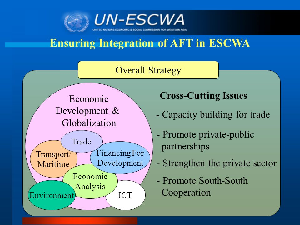 Ensuring Integration of AFT in ESCWA - Capacity building for trade - Promote private-public partnerships - Strengthen the private sector - Promote South-South Cooperation Economic Development & Globalization Transport/ Maritime ICT Overall Strategy Cross-Cutting Issues Economic Analysis Financing For Development Environment Trade