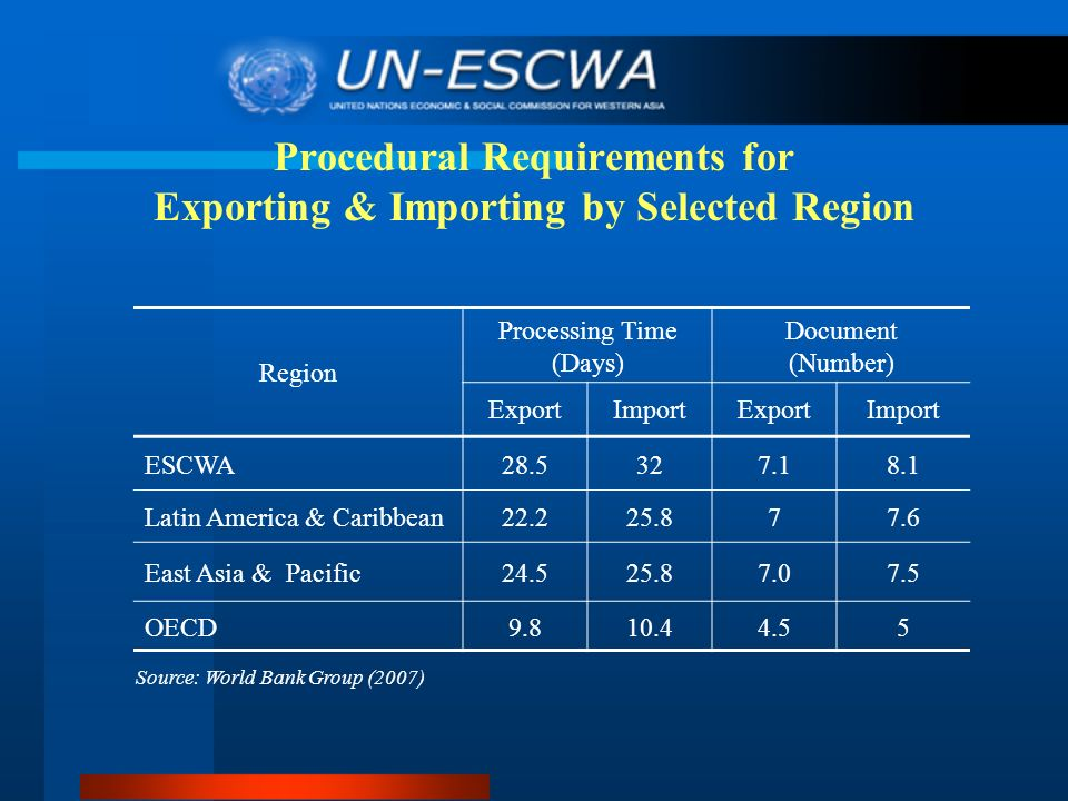 Procedural Requirements for Exporting & Importing by Selected Region Region Processing Time (Days) Document (Number) ExportImportExportImport ESCWA28.5327.18.1 Latin America & Caribbean22.225.877.6 East Asia & Pacific24.525.87.07.5 OECD9.810.44.55 Source: World Bank Group (2007)