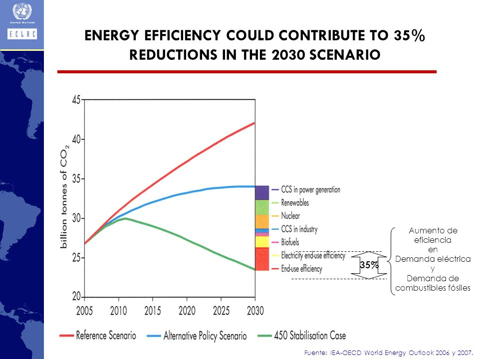 ENERGY EFFICIENCY COULD CONTRIBUTE TO 35% REDUCTIONS IN THE 2030 SCENARIO Fuente: IEA-OECD World Energy Outlook 2006 y 2007.
