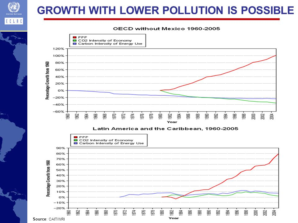 GROWTH WITH LOWER POLLUTION IS POSSIBLE Source: CAIT/WRI