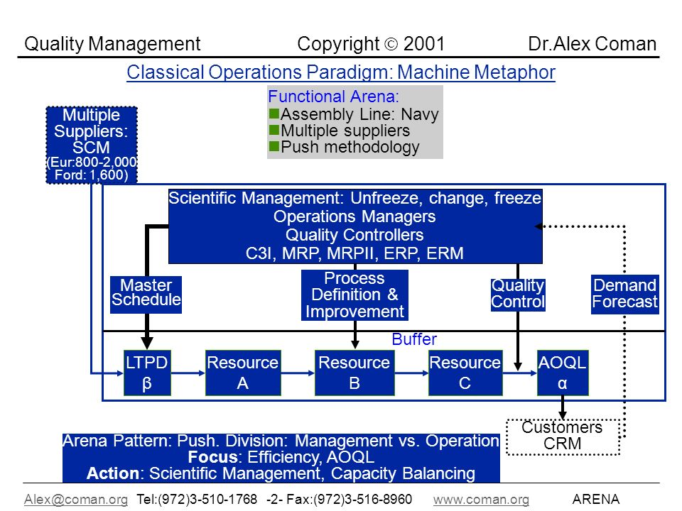 Alex@coman.orgAlex@coman.org Tel:(972)3-510-1768 -2- Fax:(972)3-516-8960www.coman.org ARENAwww.coman.org Quality Management Copyright 2001 Dr.Alex Coman Classical Operations Paradigm: Machine Metaphor Master Schedule Scientific Management: Unfreeze, change, freeze Operations Managers Quality Controllers C3I, MRP, MRPII, ERP, ERM Arena Pattern: Push.