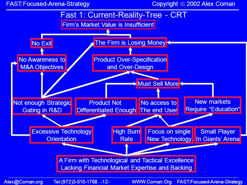 Alex@Coman.orgTel:(972)3-510-1768 -12- WWW.Coman.OrgFAST:Focused-Arena-Strategy FAST:Focused-Arena-Strategy Copyright 2002 Alex Coman Fast 1: Current-Reality-Tree - CRT Firms Market Value is Insufficient The Firm is Losing Money No Exit New markets Require Education Product Not Differentiated Enough No access to The end User Must Sell More Not enough Strategic Gating in R&D Product Over-Specification and Over-Design No Awareness to M&A Objectives Excessive Technology Orientation High Burn Rate Small Player In Giants Arena Focus on single New Technology A Firm with Technological and Tactical Excellence Lacking Financial Market Expertise and Backing