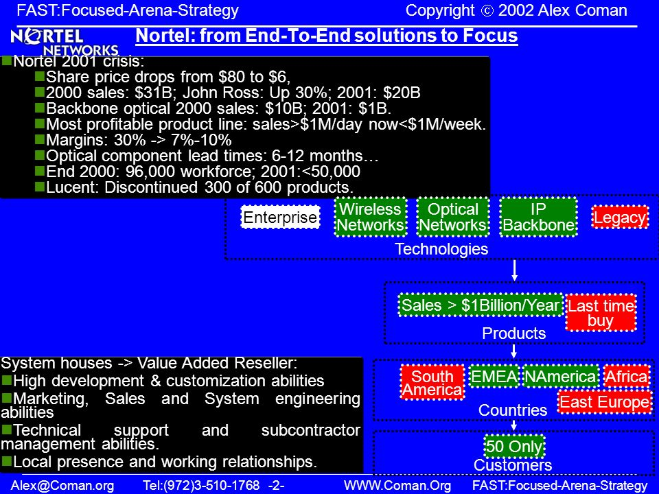 Alex@Coman.orgTel:(972)3-510-1768 -2- WWW.Coman.OrgFAST:Focused-Arena-Strategy FAST:Focused-Arena-Strategy Copyright 2002 Alex Coman Nortel: from End-To-End solutions to Focus Nortel 2001 crisis: Share price drops from $80 to $6, 2000 sales: $31B; John Ross: Up 30%; 2001: $20B Backbone optical 2000 sales: $10B; 2001: $1B.