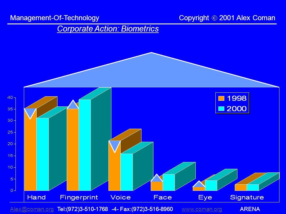 Alex@coman.orgAlex@coman.org Tel:(972)3-510-1768 -4- Fax:(972)3-516-8960www.coman.org ARENAwww.coman.org Management-Of-Technology Copyright 2001 Alex